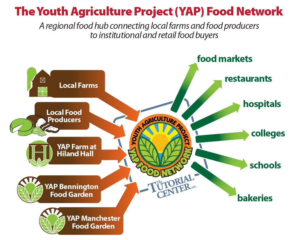 YAP-Food-Network-Chart